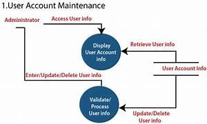 Software Engineering Data Flow Diagrams