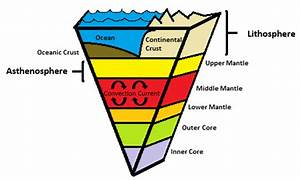 Lesson Defining Earth Layers | BetterLesson