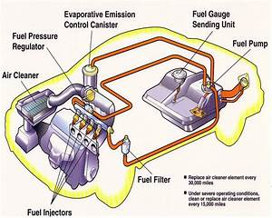 Technology  Fuel Injection System