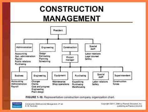 Construction Organizational Structure 8 Organizational Chart For Construction Company Company