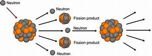 Explanation Diagrams Of Fission : 10 illustration of the nuclear fission download ~ A.2002-acura-tl-radio.info Haus und Dekorationen