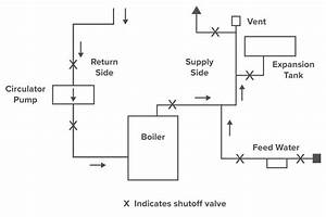 Boiler Basics Part 4 - Piping