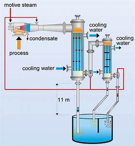 Vacuum Systems  Vertical Surface Condensers  Vacuum Plants