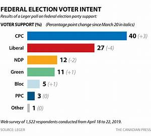 6 months before... Political Polls