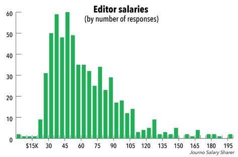 How Much Do Editors Make journo salary sharer how much do editors make journo
