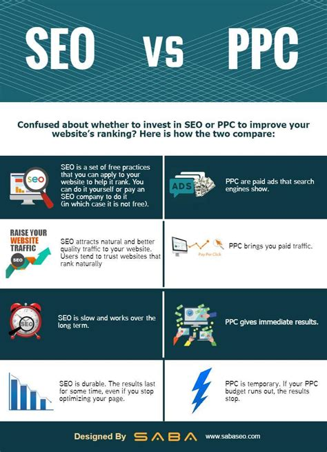 What Is Meant By Seo by Ppc Vs Seo Infographic