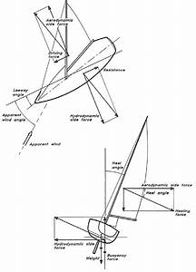 Would Some Canadian Or American Explain How An Iceboat Gets Its Forward Motion Sailing Upwind