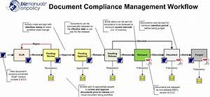 how onpolicy manages procedure workflow With document management companies in usa