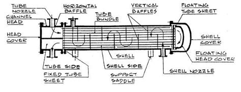 Double Pipe Heat Exchanger Design Calculation Pdf