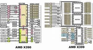 Amd X399 Et X390   Plus De D U00e9tails Sur La Prochaine Super