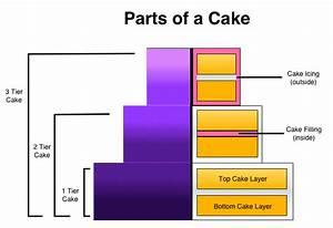 Cake Quote Request