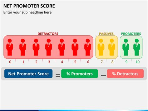 net promoter score powerpoint template sketchbubble
