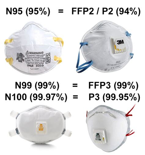 ffp ffp masks whats  difference