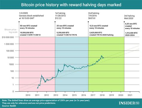 Just look at bitcoin's dominance index! What is Bitcoin Halving ? - Bitcoin Crypto Advice