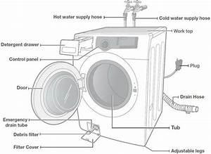 Washing Machine Will Not Start - What To Check