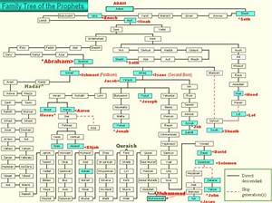 Family Tree Of Prophets Facts About The Muslims The