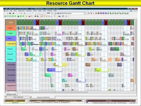 increase profits   production planning scheduler