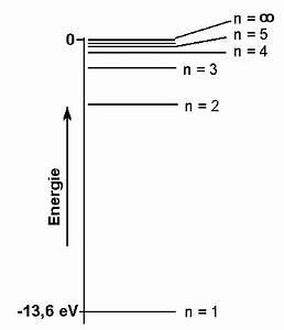 Ionisierungsenergie Wasserstoff Berechnen : bohr 39 sches atommodell chemgapedia ~ Themetempest.com Abrechnung