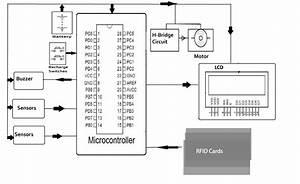 car block diagram best wiring library With rfid block diagram