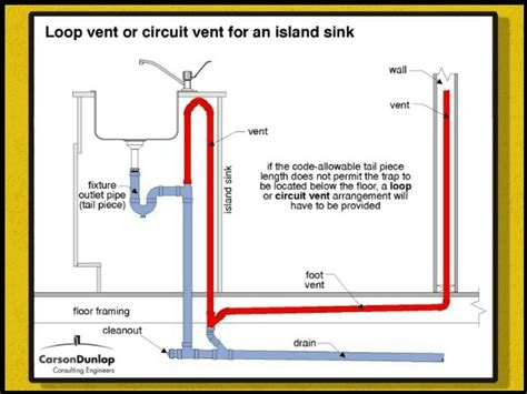 kitchen sink without vent how do you put the vent pipe in an island sink