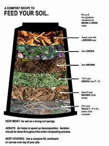 Perfect  Composting Diagram