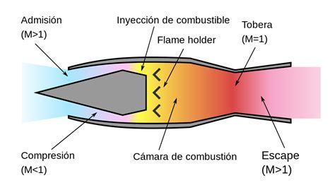La Patente De Airbus De Un Avión Comercial A Mach 4.5