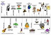 World History Timeline Major Events Background Wallpaper ...