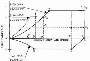 Maneuver - What Regulatory Load Cases Drive The Structural Design Of Aircraft