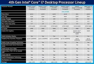 Intel Desktop Processors Comparison Chart Intel Haswell Makes Its Debut Core I7 4770k Review Techspot