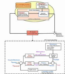 Simplified Functional Block Diagram Illustrating The