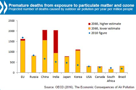 air pollution      million premature deaths