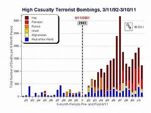 Chart Of The Day  Little Change In Terrorist Threat Since 9  11