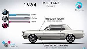 Video: Watch The Evolution Of The Ford Mustang In 5 Minutes