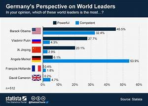 Chart: Germany's Perspective on World Leaders | Statista