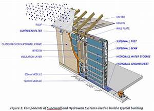 Superwall And Hydrowall Product Guide  U0026 Technical Manual