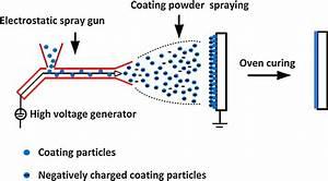 Electrostatic Powder Coating Process
