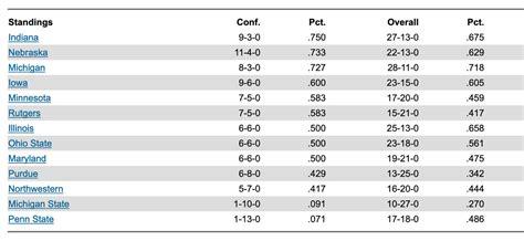 Big Ten Baseball Standings