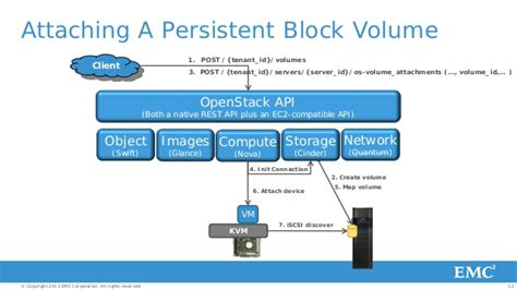 emc openstack a view from within