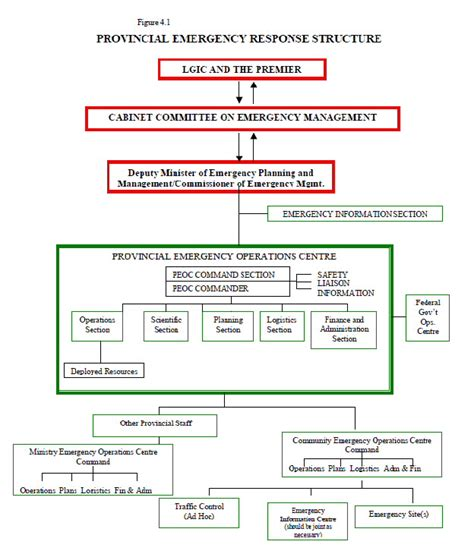 Emergency Preparedness And Response Plan Template Emergency Preparedness And Response Plan Template