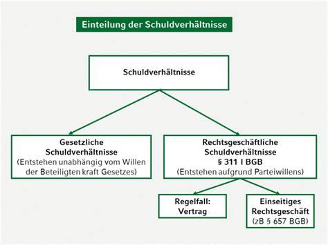 gk bgb  schuldrecht allgemeiner teil