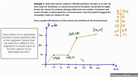 worksheets piecewise word problems worksheet with answers