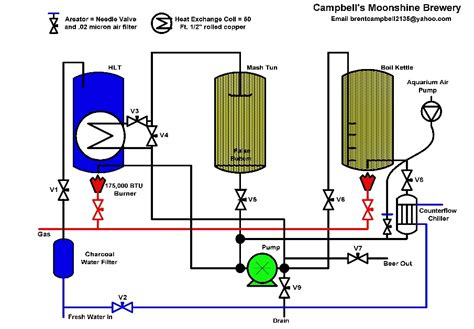 Plumbing Diagram For Brewing by Home Page Www Cbellsmoonshinebrewery 50megs