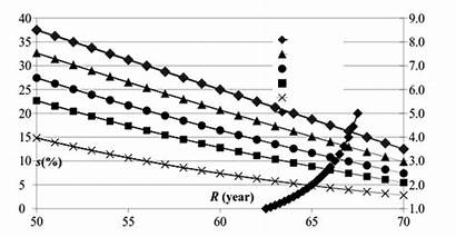 Contribution Pension Span Function Years
