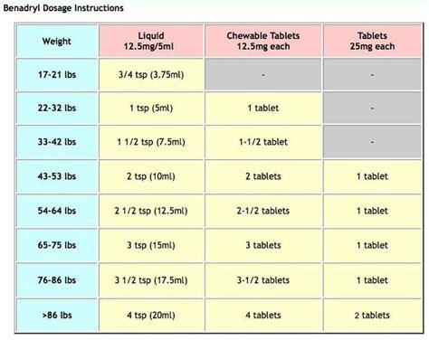 benadryl dosage chart google search school health