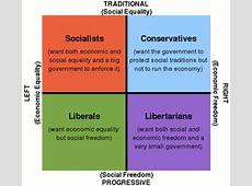 Political compass scores Page 19