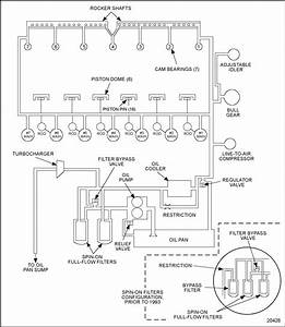 Series 60 Lubrication System Schematic