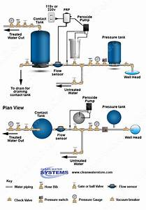 Well Water Diagram