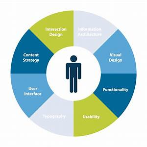 User Experience  Ux  Study From Extradigital