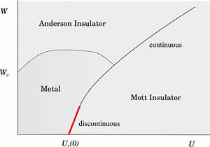Schematic Phase Diagram For The Anderson