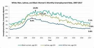 Despite Job Growth, Black and Latina Women Are Still Being ...